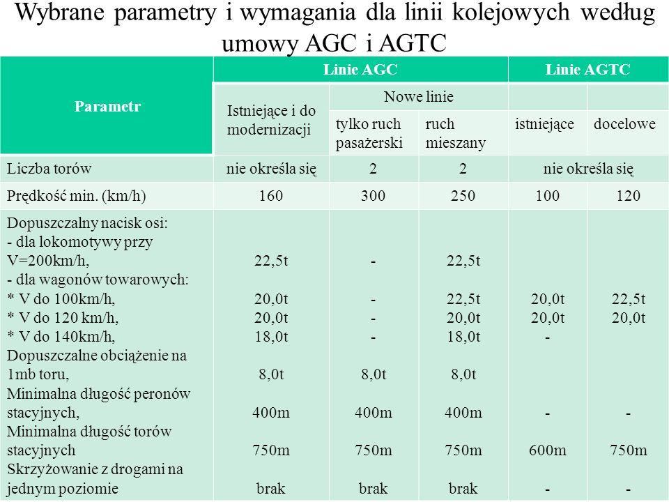 Wybrane parametry i wymagania dla linii kolejowych według umowy AGC i AGTC