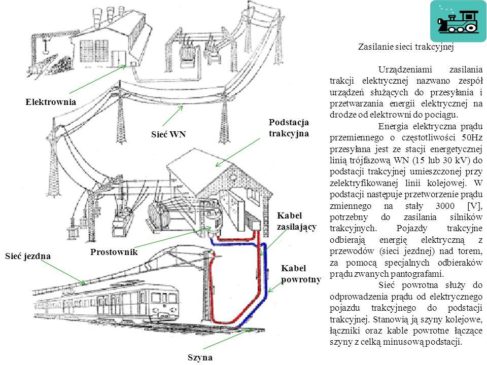 Zasilanie sieci trakcyjnej