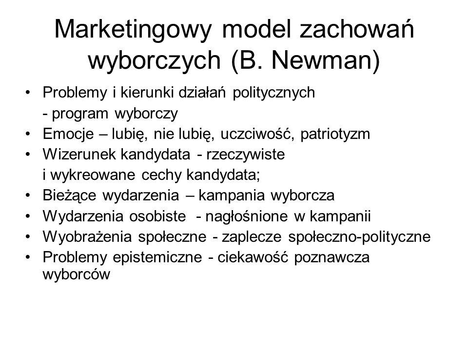 Marketingowy model zachowań wyborczych (B. Newman)
