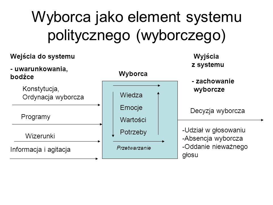 Wyborca jako element systemu politycznego (wyborczego)