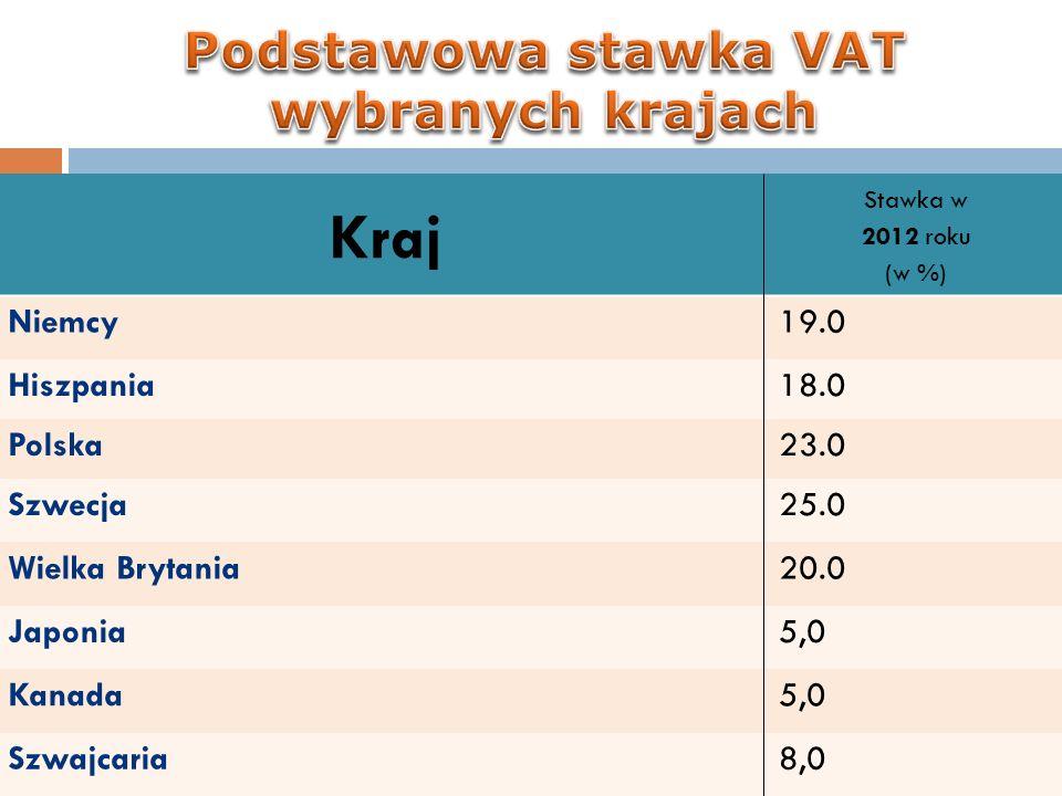 Podstawowa stawka VAT wybranych krajach