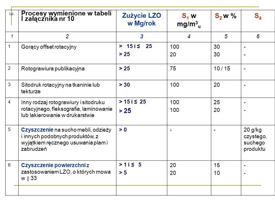 S1 w mg/m3u S2 w % S4 Procesy wymienione w tabeli I załącznika nr 10