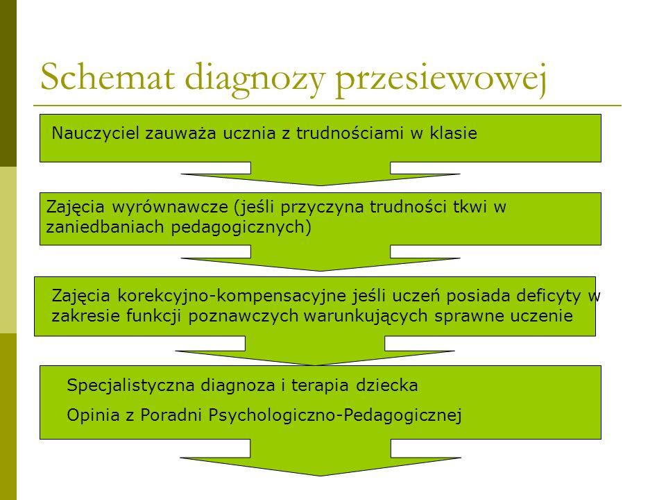 Schemat diagnozy przesiewowej