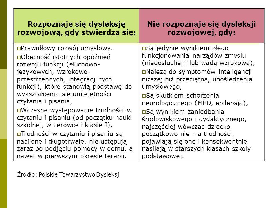 Rozpoznaje się dysleksję rozwojową, gdy stwierdza się: