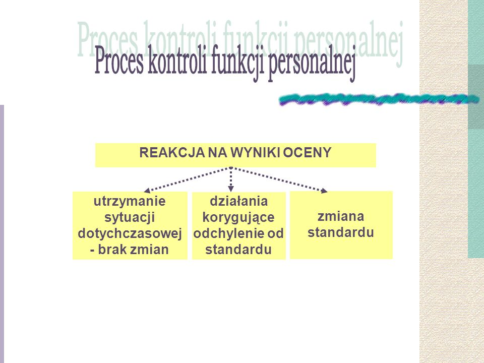 Proces kontroli funkcji personalnej