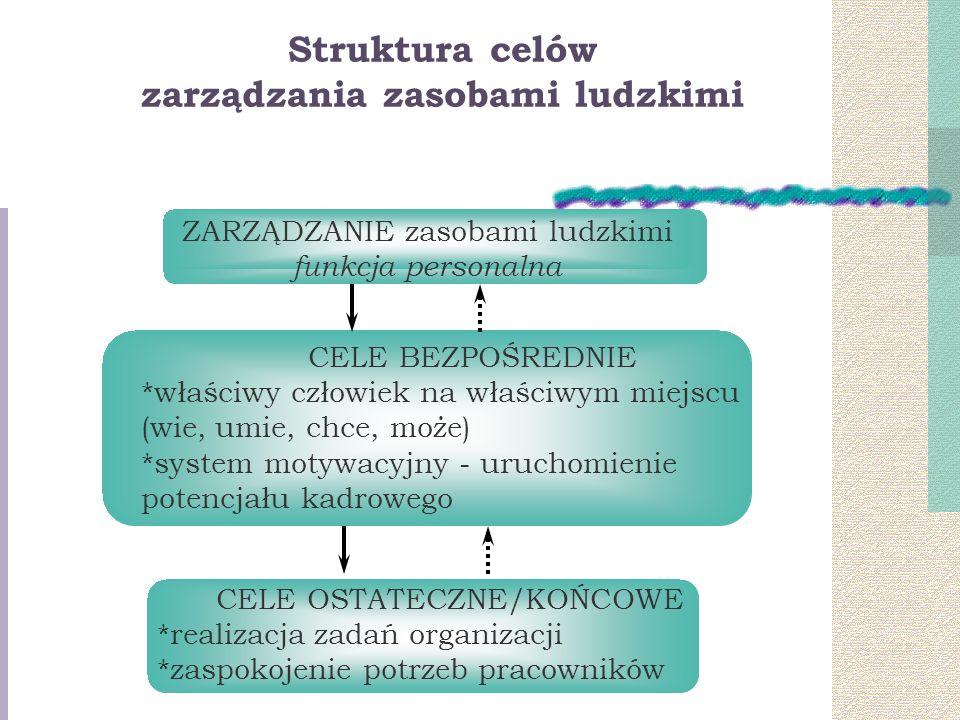 Struktura celów zarządzania zasobami ludzkimi