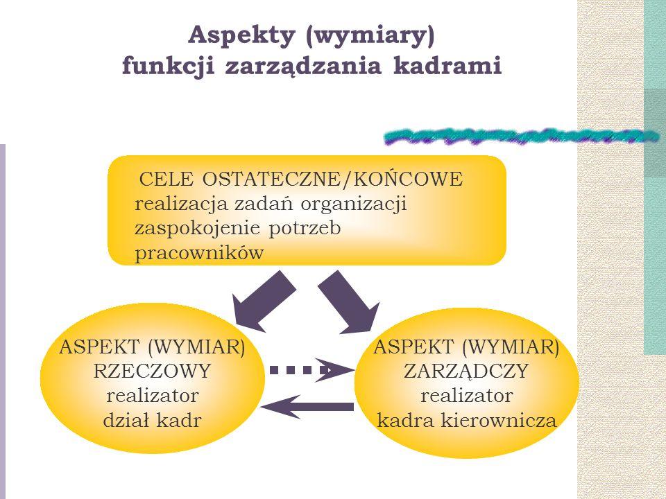 Aspekty (wymiary) funkcji zarządzania kadrami