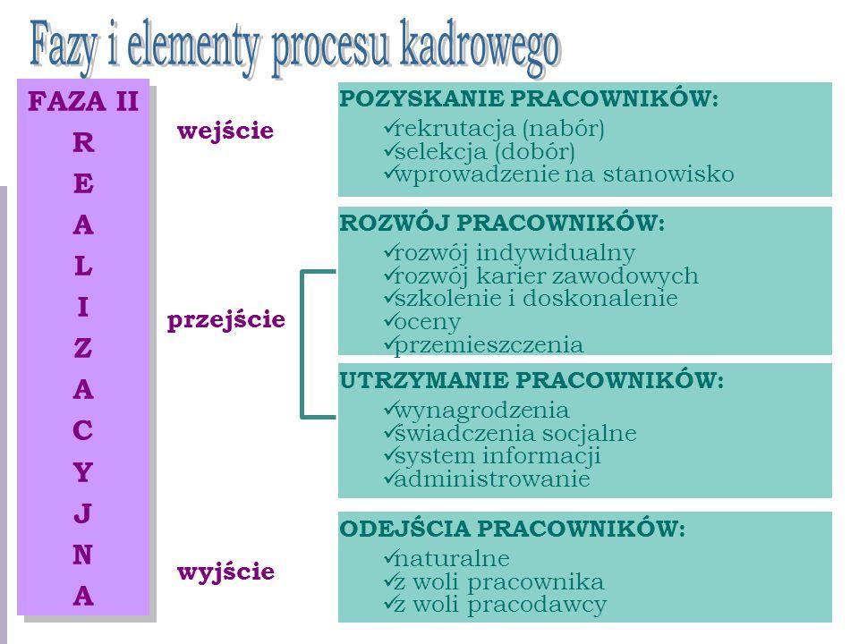 Fazy i elementy procesu kadrowego