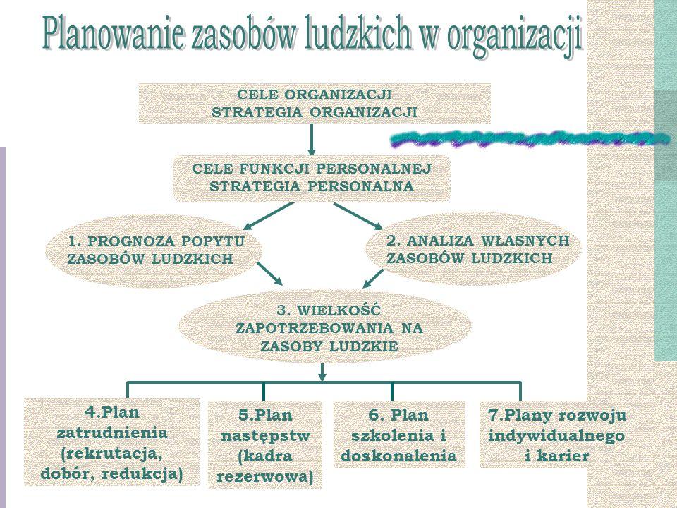 Planowanie zasobów ludzkich w organizacji