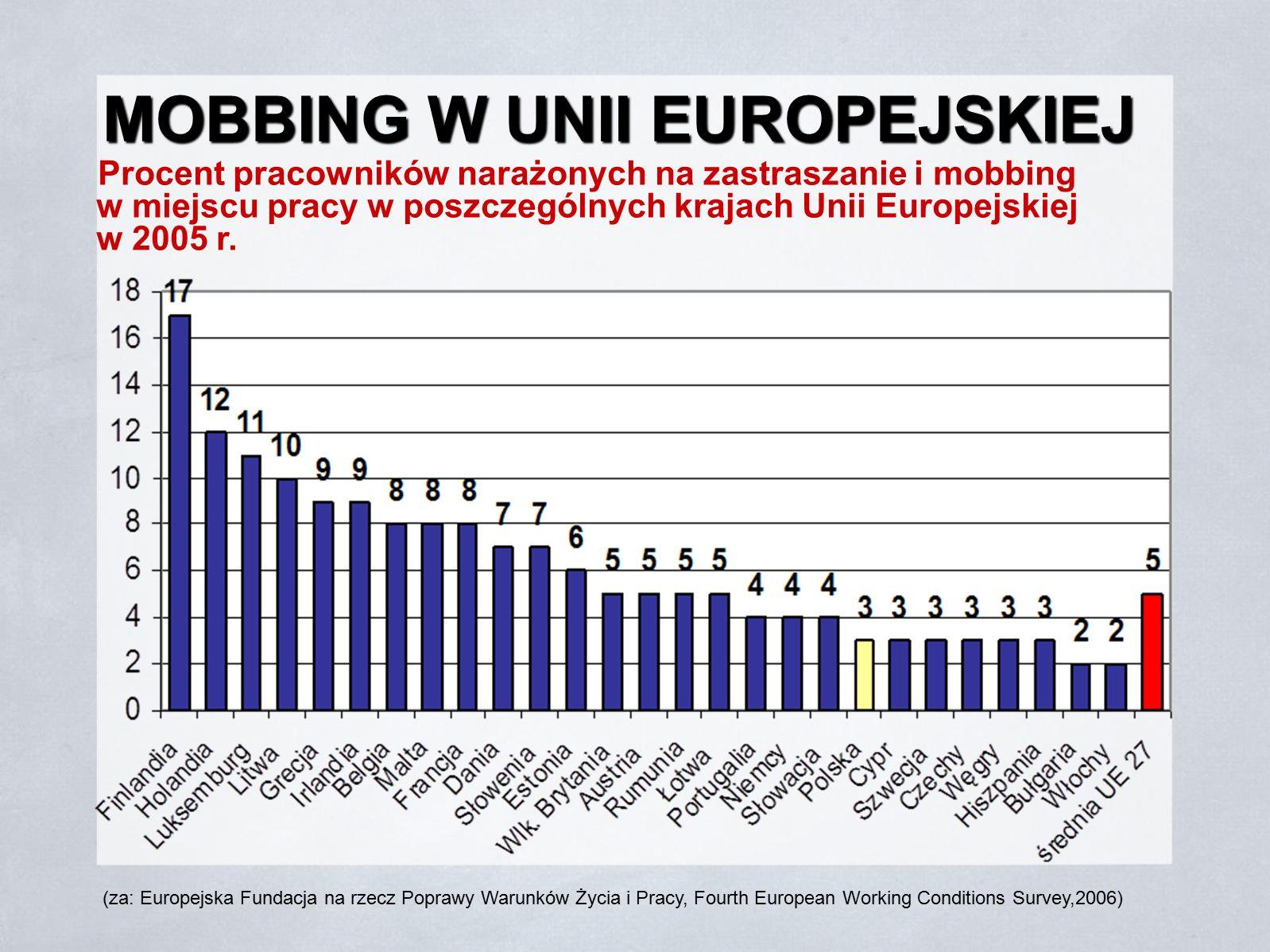 MOBBING W UNII EUROPEJSKIEJ
