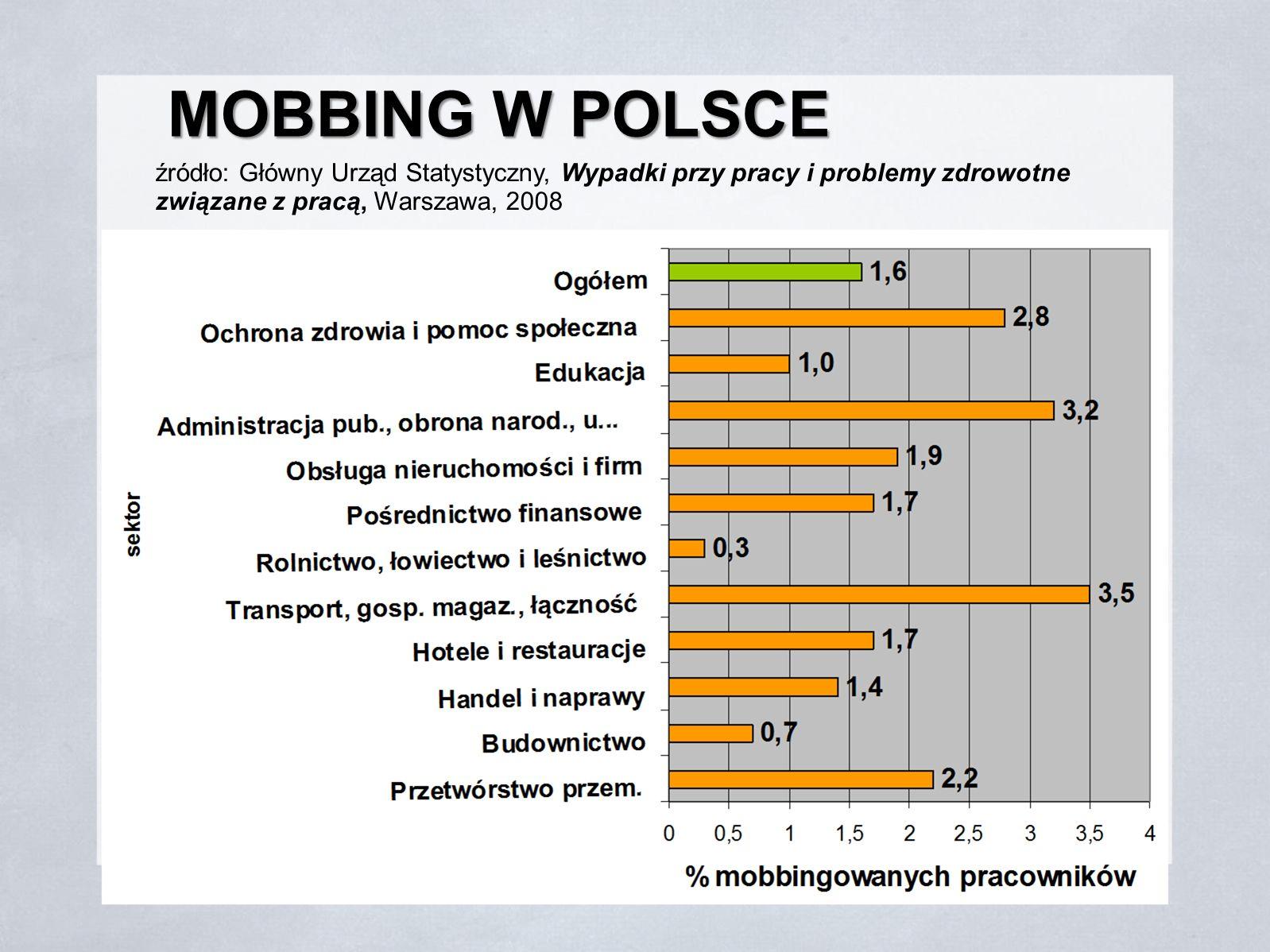 MOBBING W POLSCE źródło: Główny Urząd Statystyczny, Wypadki przy pracy i problemy zdrowotne związane z pracą, Warszawa, 2008.