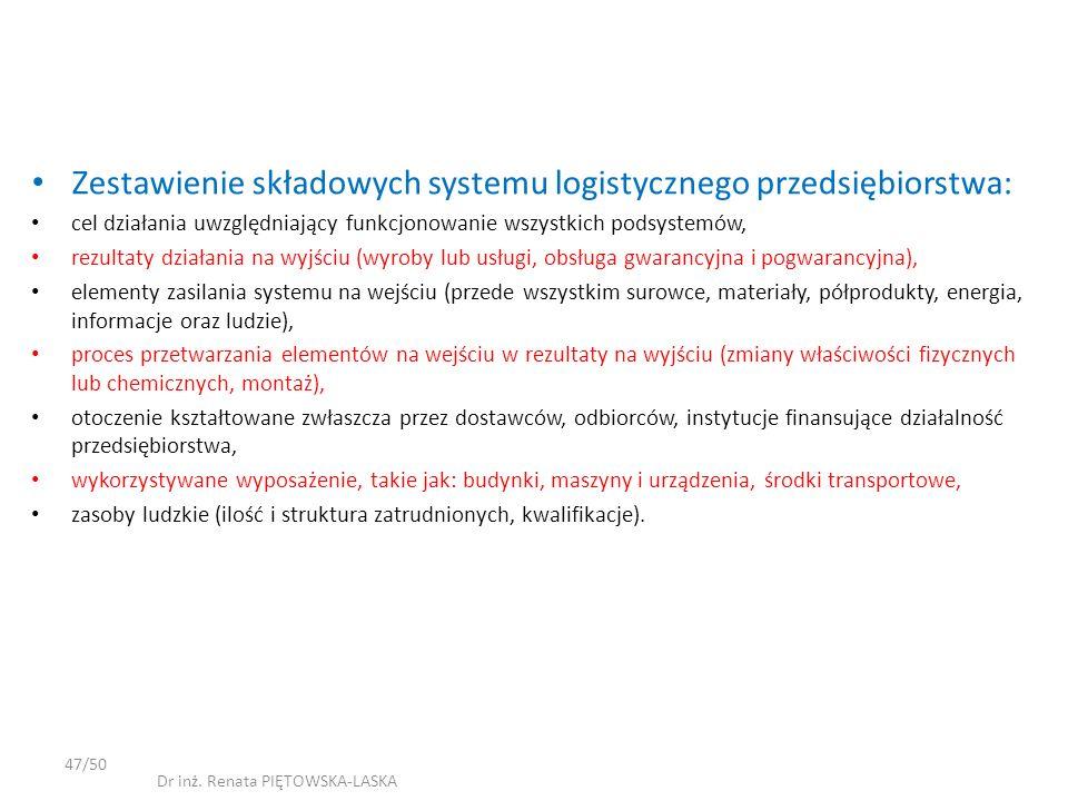 Zestawienie składowych systemu logistycznego przedsiębiorstwa: