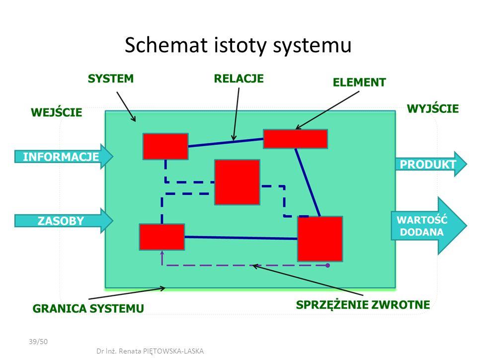 Schemat istoty systemu