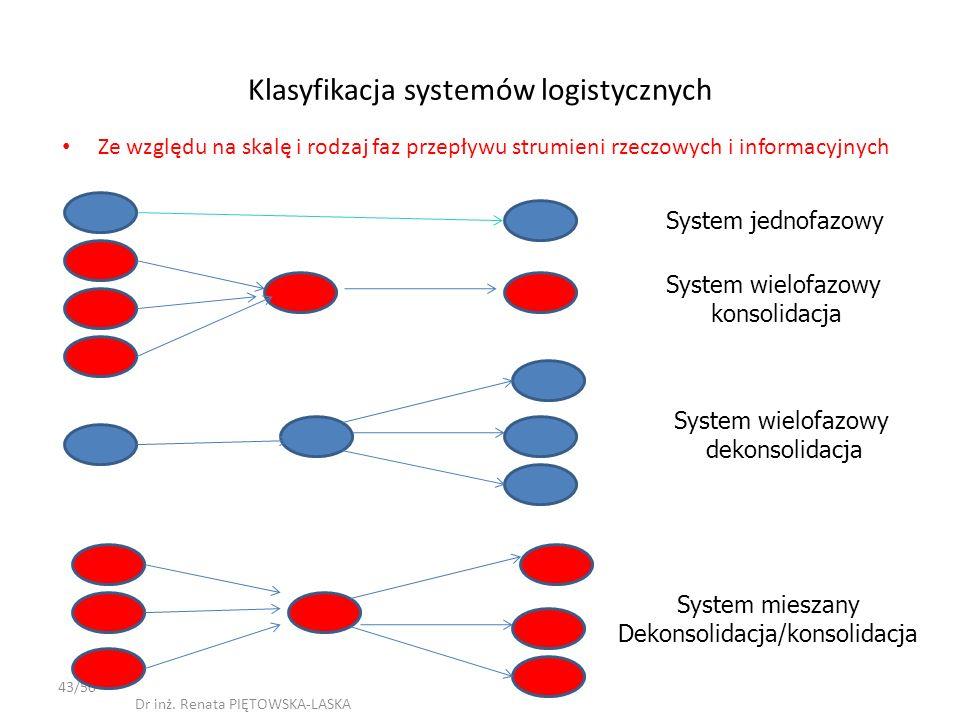 Klasyfikacja systemów logistycznych