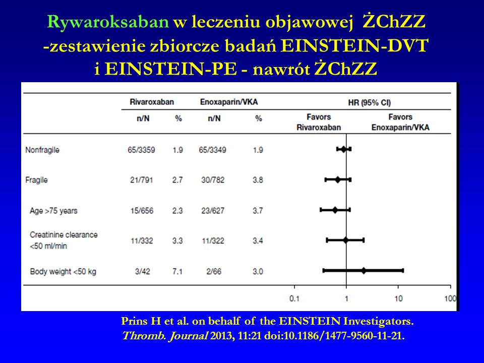 Rywaroksaban w leczeniu objawowej ŻChZZ -zestawienie zbiorcze badań EINSTEIN-DVT i EINSTEIN-PE - nawrót ŻChZZ