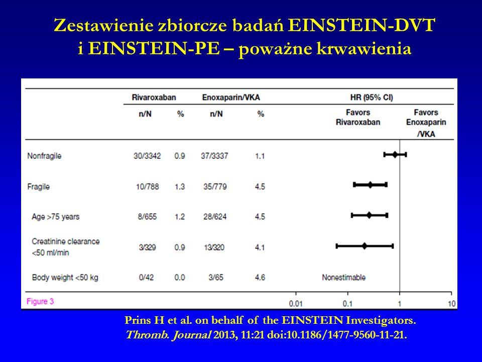 Zestawienie zbiorcze badań EINSTEIN-DVT i EINSTEIN-PE – poważne krwawienia