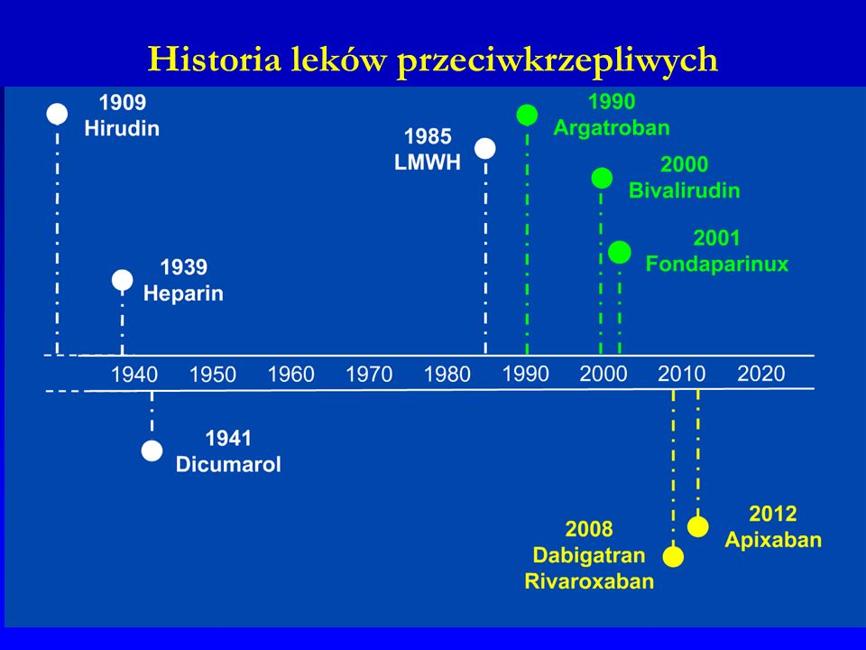 Historia leków przeciwkrzepliwych