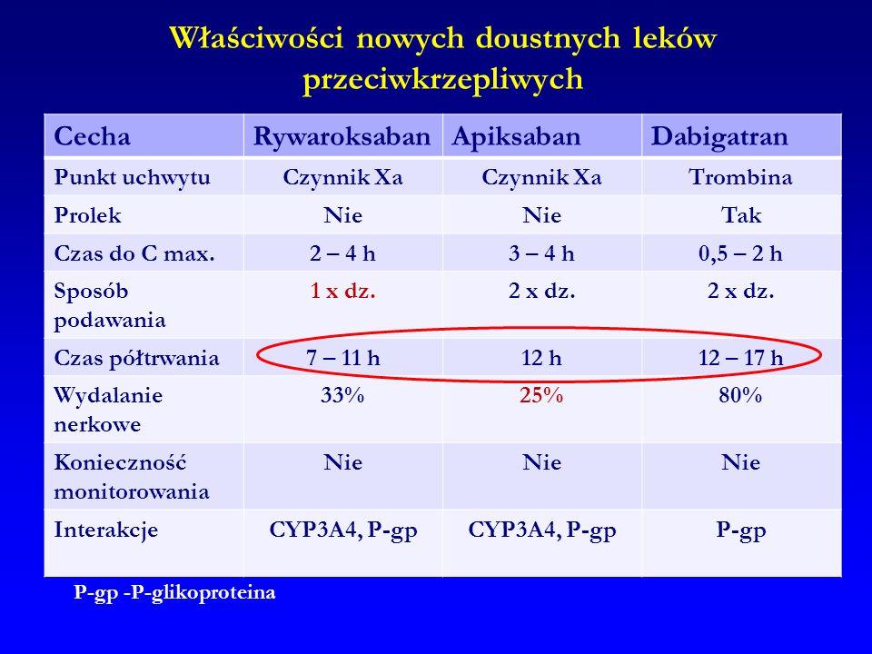 Właściwości nowych doustnych leków przeciwkrzepliwych