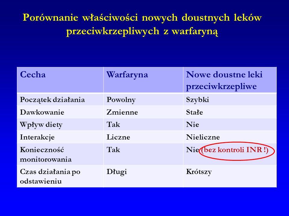 Porównanie właściwości nowych doustnych leków przeciwkrzepliwych z warfaryną