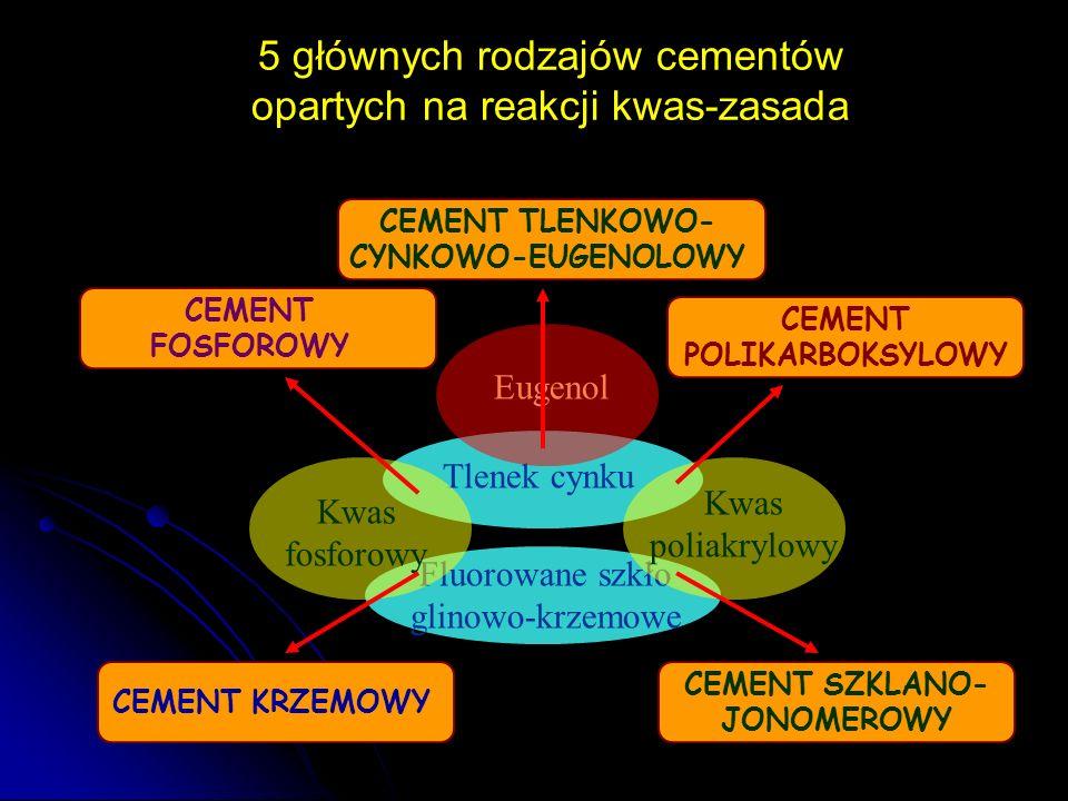 5 głównych rodzajów cementów opartych na reakcji kwas-zasada