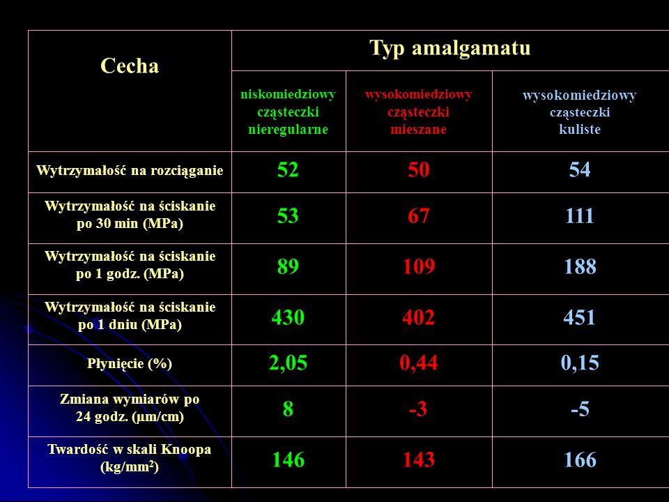 Cecha. Typ amalgamatu. niskomiedziowy. cząsteczki. nieregularne. wysokomiedziowy. mieszane.