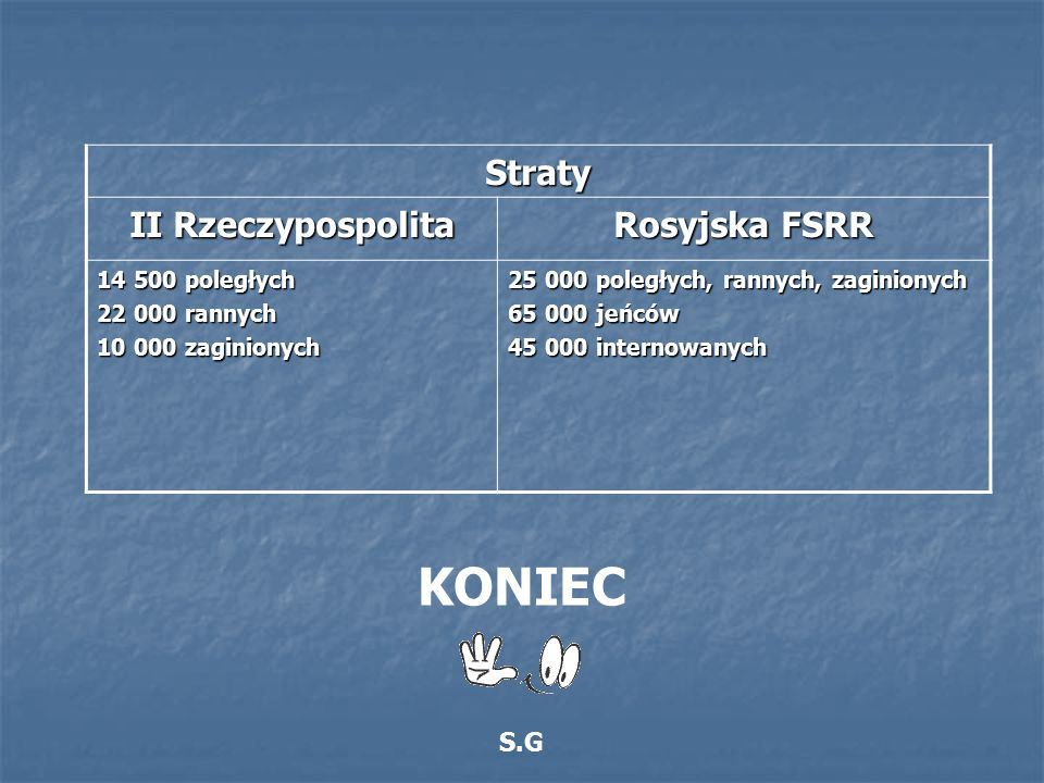 KONIEC Straty II Rzeczypospolita Rosyjska FSRR S.G 14 500 poległych