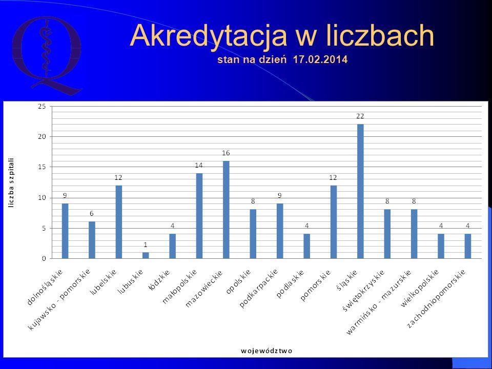 Akredytacja w liczbach stan na dzień 17.02.2014