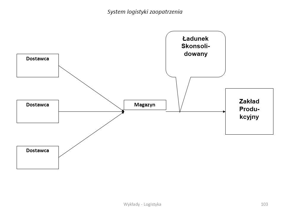 System logistyki zaopatrzenia