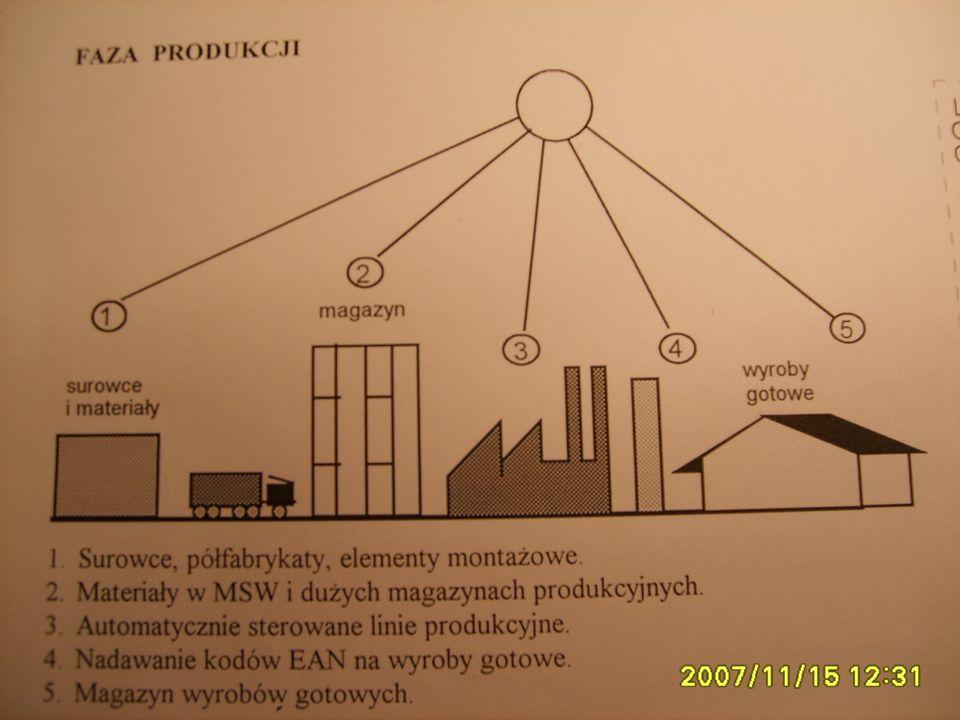 Wykład - 1 Inform. ogólne 130