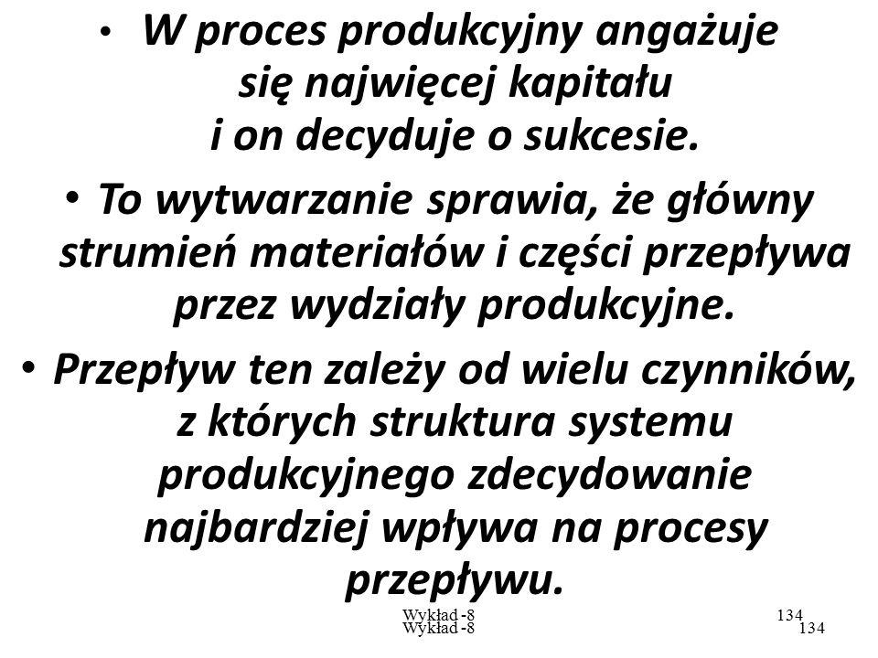 W proces produkcyjny angażuje się najwięcej kapitału i on decyduje o sukcesie.