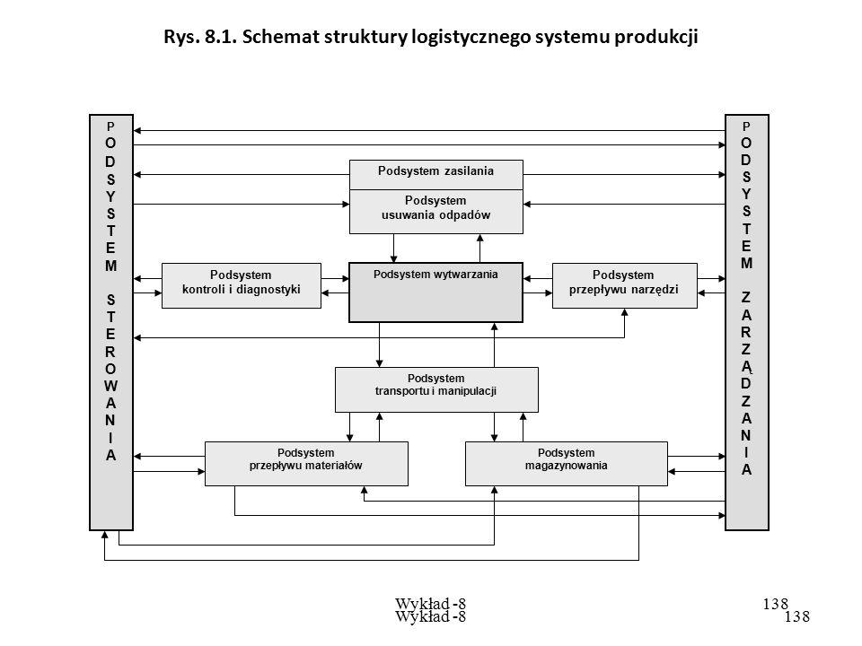 Rys. 8.1. Schemat struktury logistycznego systemu produkcji