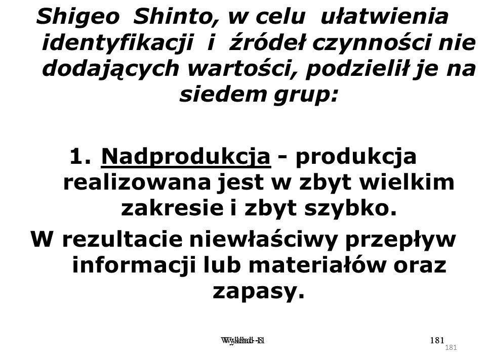 Shigeo Shinto, w celu ułatwienia identyfikacji i źródeł czynności nie dodających wartości, podzielił je na siedem grup: