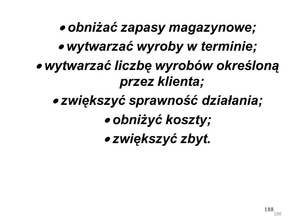 · obniżać zapasy magazynowe; · wytwarzać wyroby w terminie;
