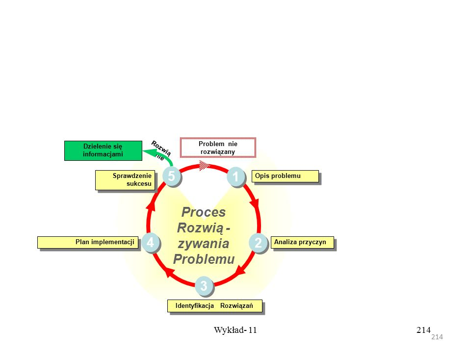 Proces Rozwią -zywania Problemu 1 2 3 4 5