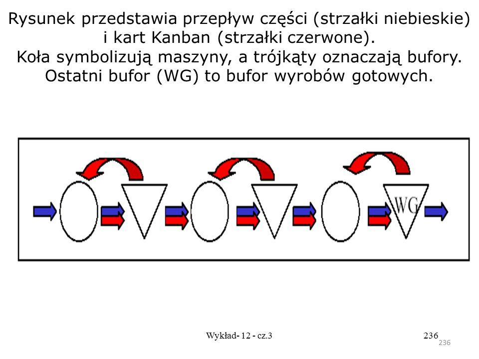 Rysunek przedstawia przepływ części (strzałki niebieskie) i kart Kanban (strzałki czerwone). Koła symbolizują maszyny, a trójkąty oznaczają bufory. Ostatni bufor (WG) to bufor wyrobów gotowych.