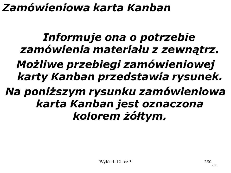 Zamówieniowa karta Kanban