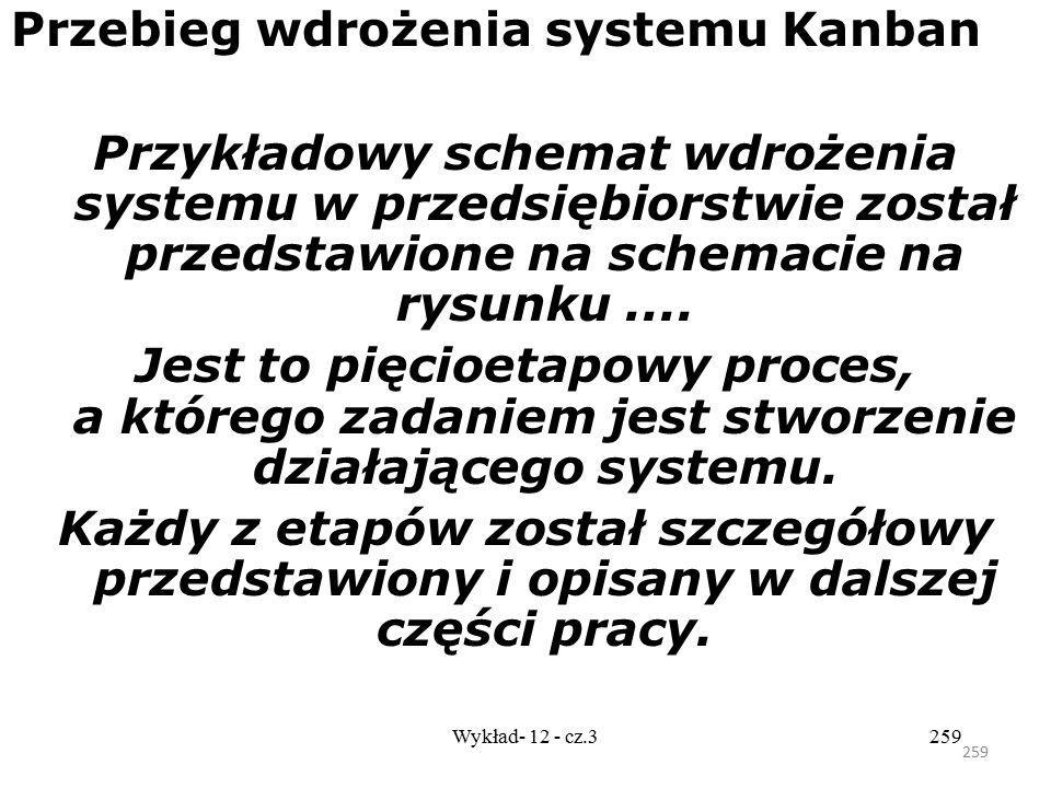 Przebieg wdrożenia systemu Kanban