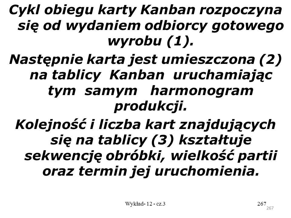 Cykl obiegu karty Kanban rozpoczyna się od wydaniem odbiorcy gotowego wyrobu (1).