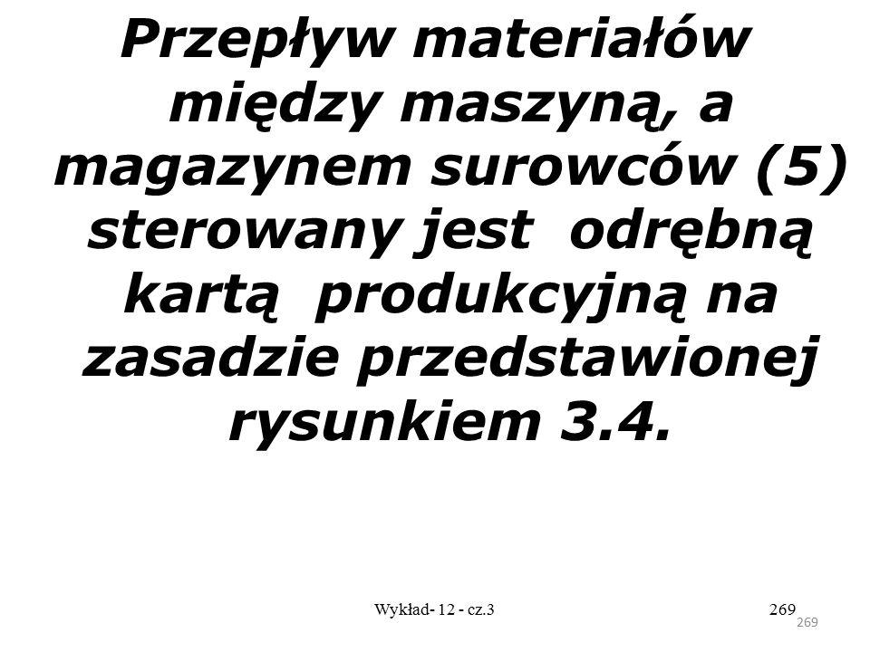 Przepływ materiałów między maszyną, a magazynem surowców (5) sterowany jest odrębną kartą produkcyjną na zasadzie przedstawionej rysunkiem 3.4.