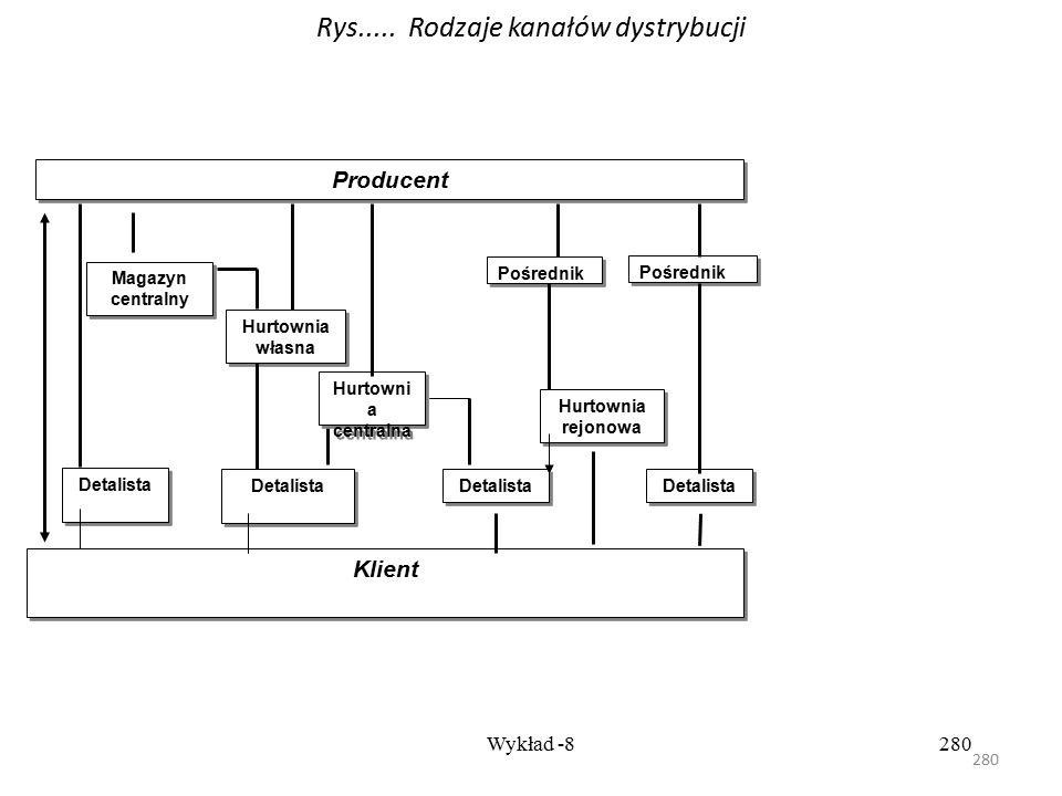 Rys..... Rodzaje kanałów dystrybucji