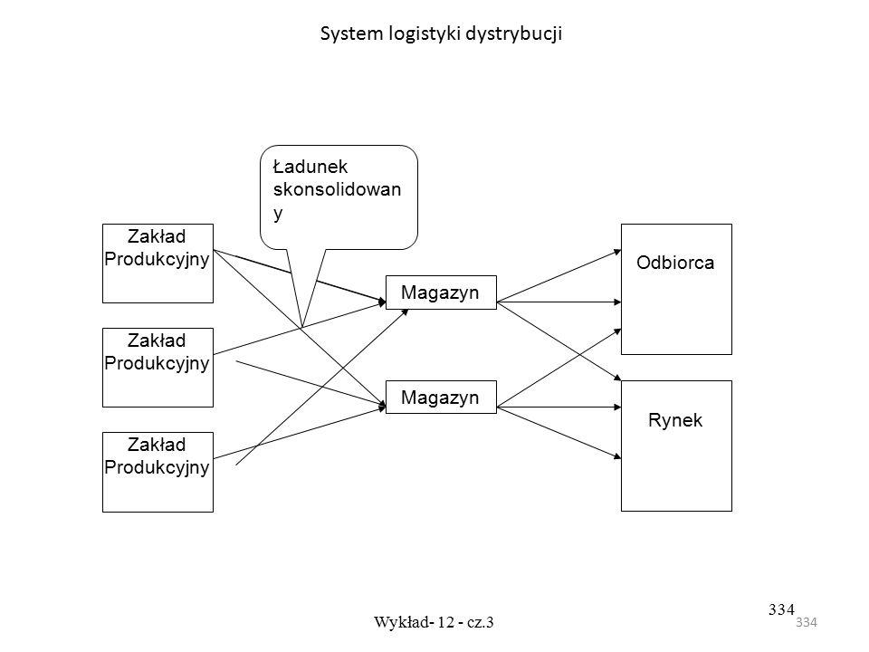 System logistyki dystrybucji