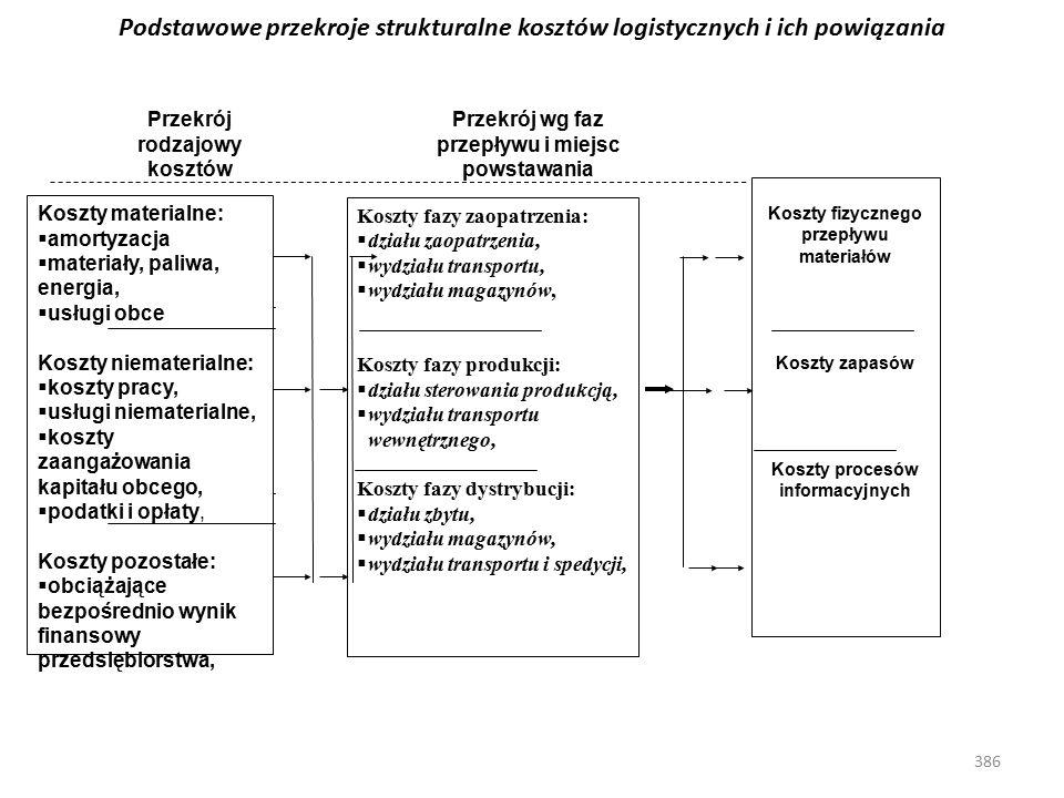 Podstawowe przekroje strukturalne kosztów logistycznych i ich powiązania
