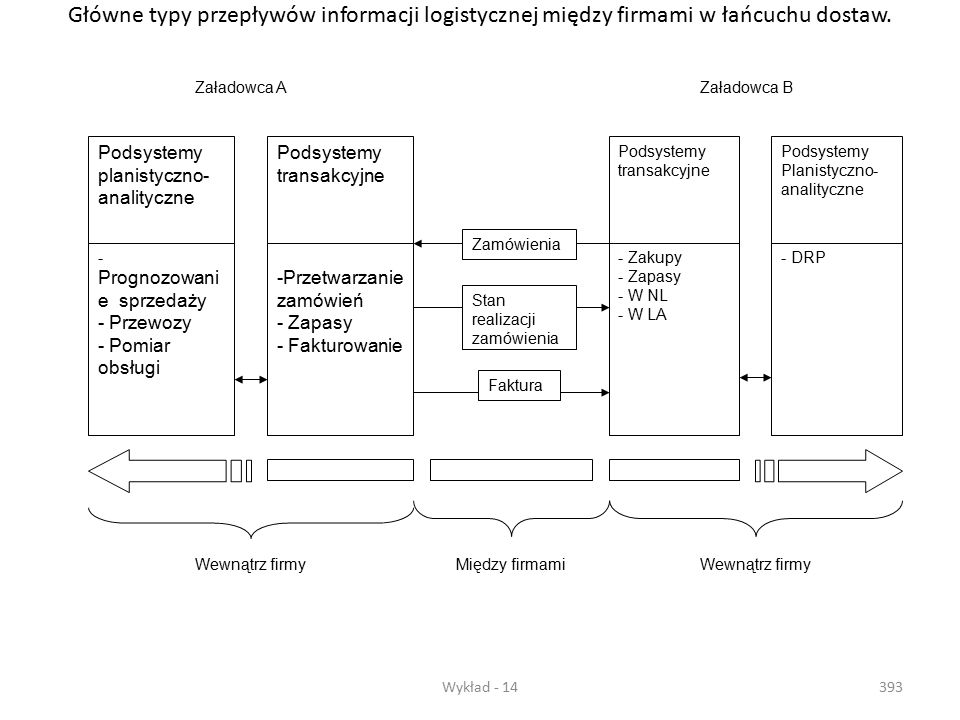 Główne typy przepływów informacji logistycznej między firmami w łańcuchu dostaw.