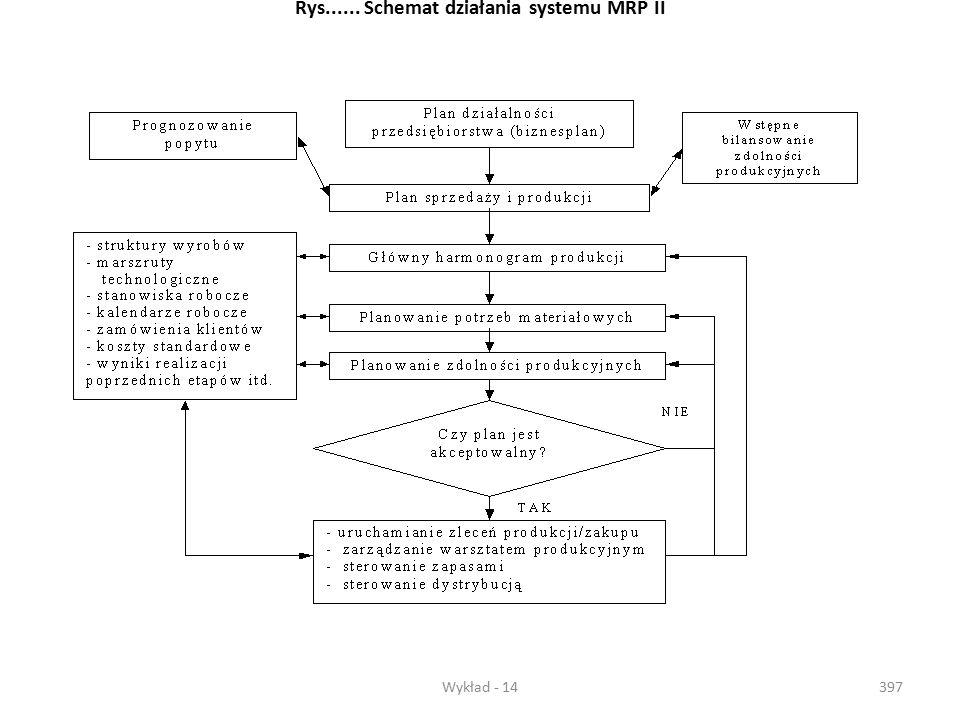Rys...... Schemat działania systemu MRP II