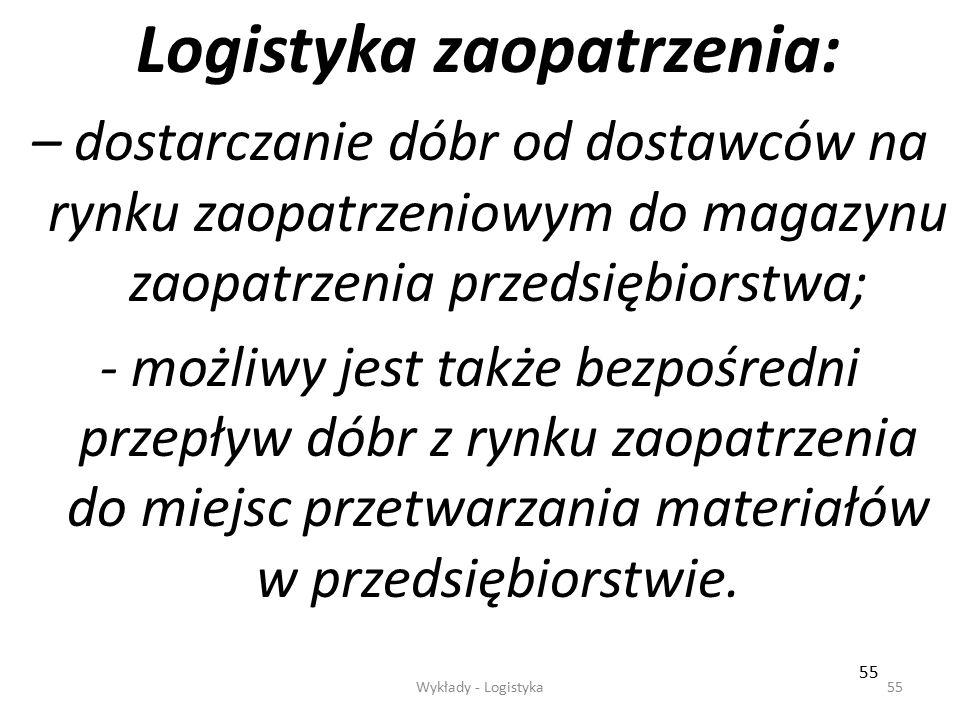 Logistyka zaopatrzenia: