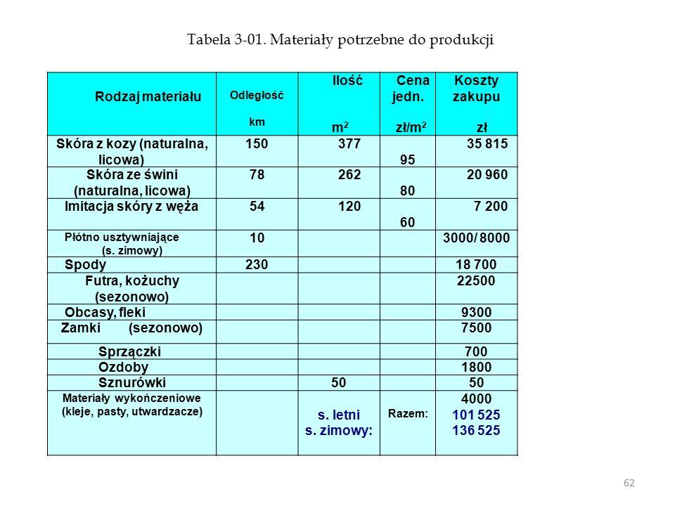 Tabela 3-01. Materiały potrzebne do produkcji
