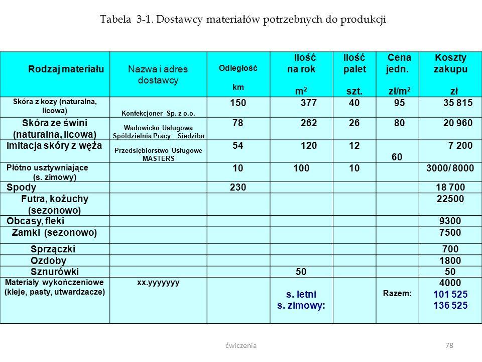 Tabela 3-1. Dostawcy materiałów potrzebnych do produkcji