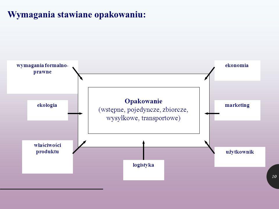wymagania formalno- prawne