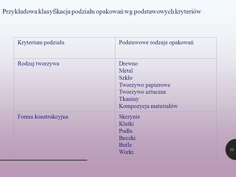 Przykładowa klasyfikacja podziału opakowań wg podstawowych kryteriów