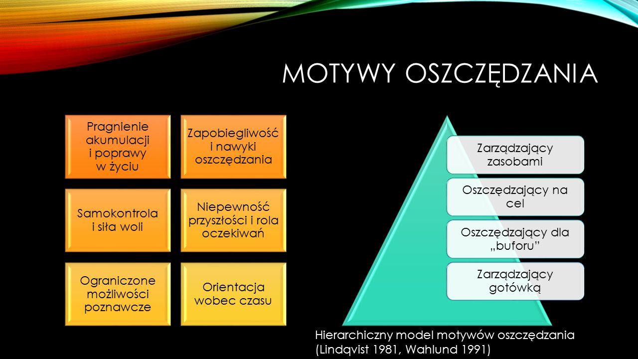 Motywy oszczędzania Hierarchiczny model motywów oszczędzania